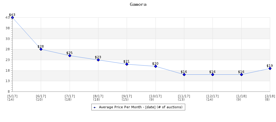 Auction Price History Graph for Gamora
