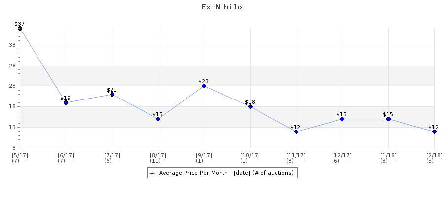 Auction Price History Graph for Ex Nihilo
