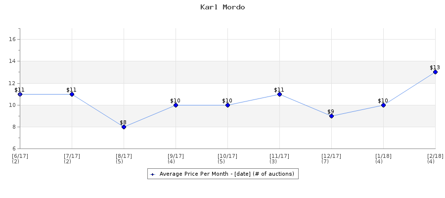 Auction Price History Graph for Karl Mordo