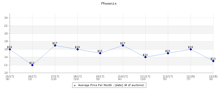 Auction Price History Graph for Phoenix