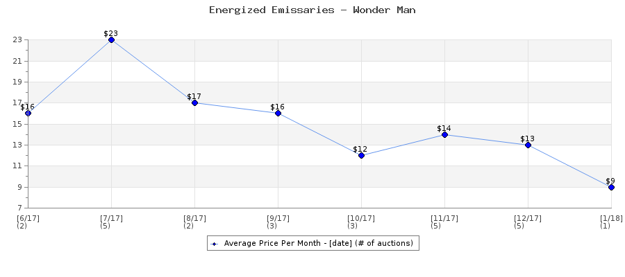 Auction Price History Graph for Energized Emissaries - Wonder Man