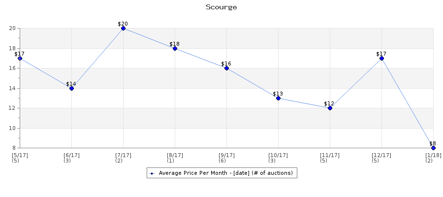 Auction Price History Graph for Scourge
