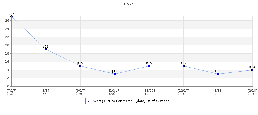 Auction Price History Graph for Loki