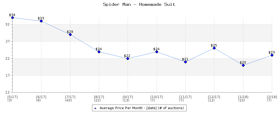 Auction Price History Graph for Spider Man - Homemade Suit
