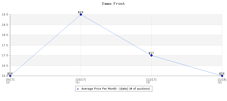Auction Price History Graph for Emma Frost