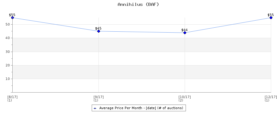Auction Price History Graph for Annihilus (BAF)